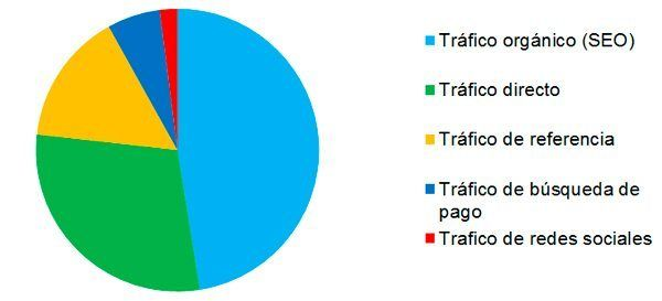 porcentajes-trafico-web